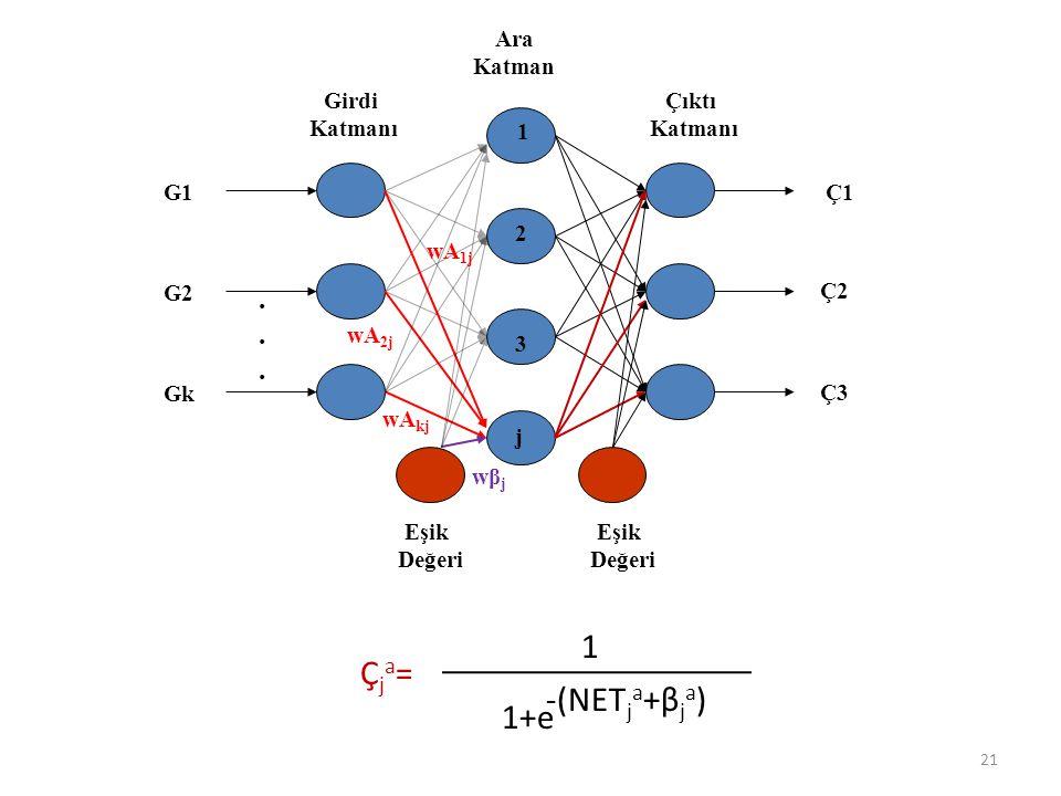 Ara Katman Girdi Katmanı Çıktı Katmanı Eşik Değeri Eşik Değeri G1 G2 Gk Ç1 Ç2 Ç3...... wA 1j wA 2j wA kj 1 2 3 j wβjwβj Çja=Çja= 1 1+e -(NET j a +β j