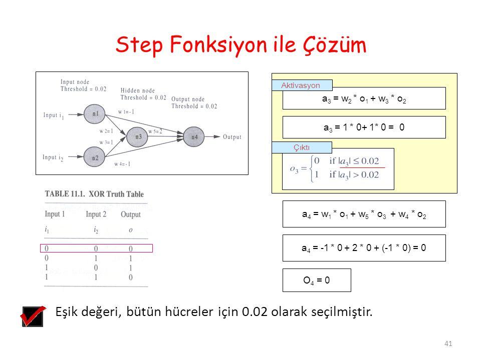Step Fonksiyon ile Çözüm a 4 = w 1 * o 1 + w 5 * o 3 + w 4 * o 2 a 4 = -1 * 0 + 2 * 0 + (-1 * 0) = 0 O 4 = 0 Çıktı a 3 = w 2 * o 1 + w 3 * o 2 Aktivas