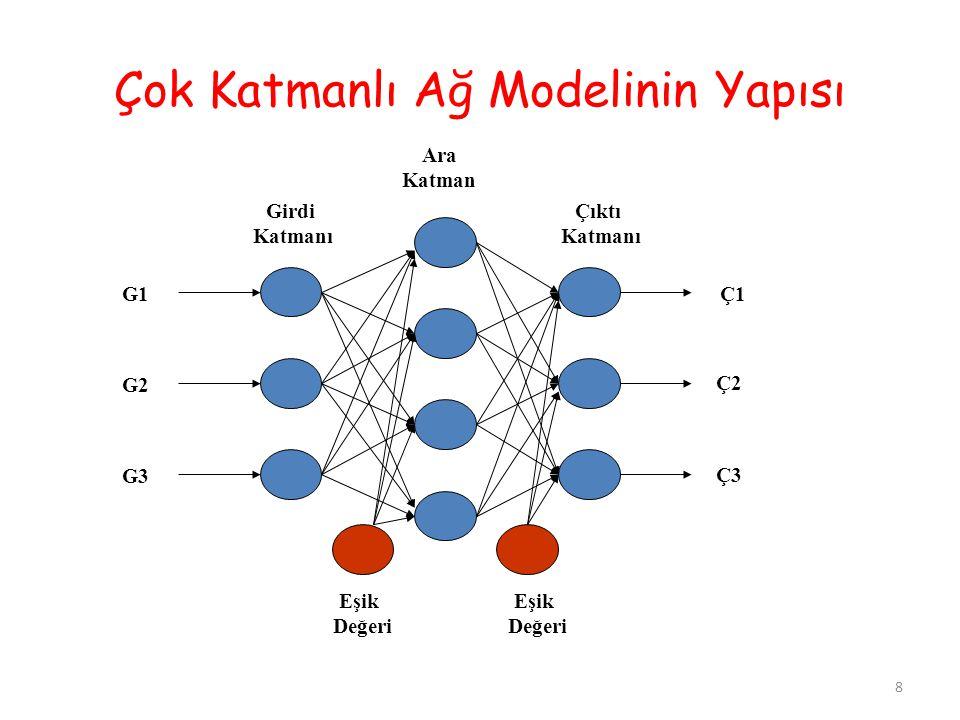 Çok Katmanlı Ağ Modelinin Yapısı Ara Katman Girdi Katmanı Çıktı Katmanı Eşik Değeri Eşik Değeri G1 G2 G3 Ç1 Ç2 Ç3 8