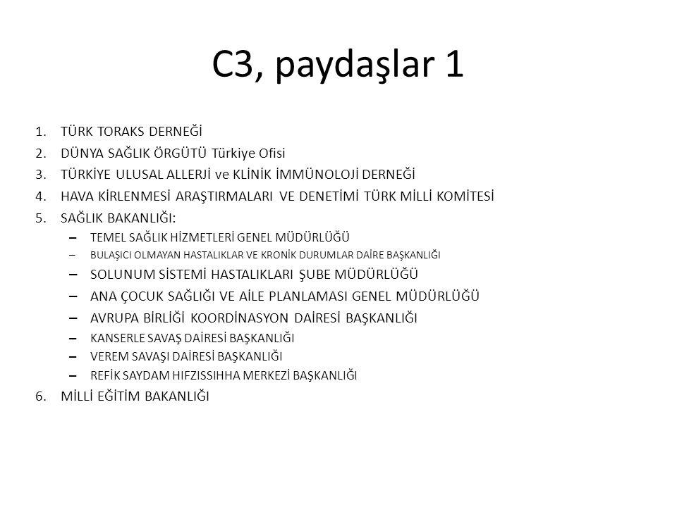 C3, paydaşlar 1 1.TÜRK TORAKS DERNEĞİ 2.DÜNYA SAĞLIK ÖRGÜTÜ Türkiye Ofisi 3.TÜRKİYE ULUSAL ALLERJİ ve KLİNİK İMMÜNOLOJİ DERNEĞİ 4.HAVA KİRLENMESİ ARAŞ