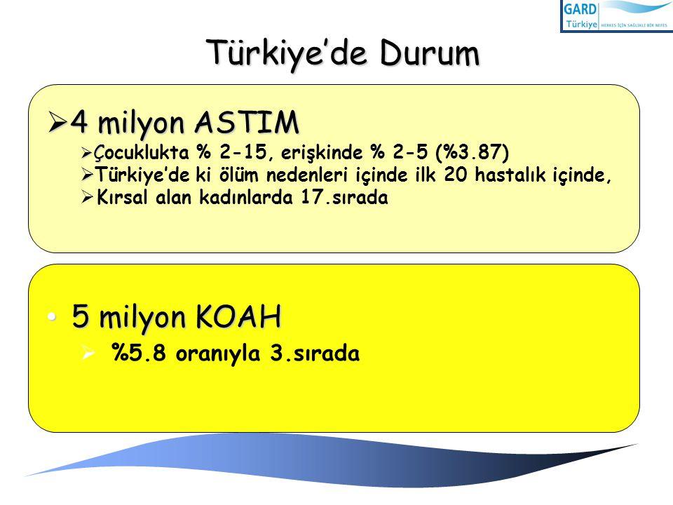 Türkiye'de Durum 5 milyon KOAH 5 milyon KOAH  %5.8 oranıyla 3.sırada  4 milyon ASTIM  Ç  Çocuklukta % 2-15, erişkinde % 2-5 (%3.87)   Türkiye'de