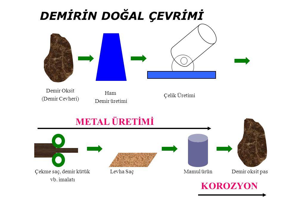 Demir Oksit (Demir Cevheri) Ham Demir üretimi Demir oksit pasMamul ürünÇekme saç, demir kütük vb.