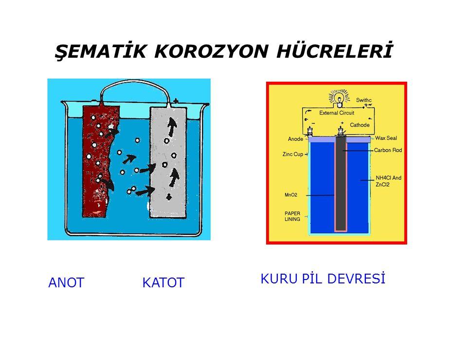 BORU HATLARINDA GÖRÜLEN KOROZYON OLAYLARI 1- Zeminin doğal yapısından ileri gelenler 2- Farklı havalandırmadan ileri gelenler 3-Galvanik etkilerden ileri gelenler 4-İnterferans etkilerden ileri gelenler 5-Kaçak akımlardan ileri gelenler