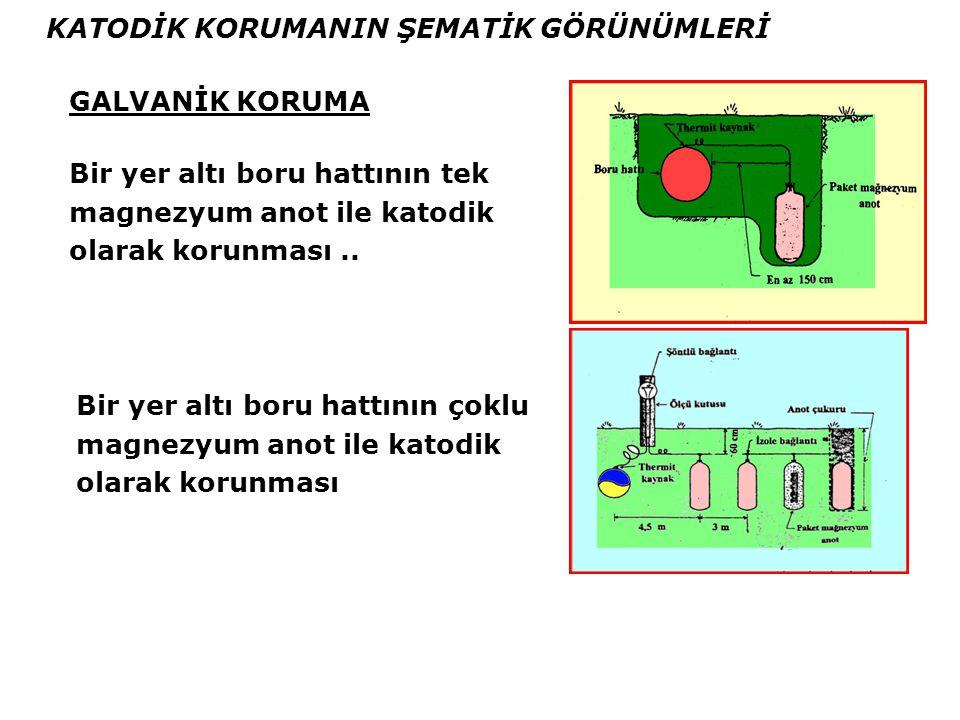 Katodik Koruma Sistemleri Katodik Koruma Sistemleri 2 Şekilde Uygulanır.