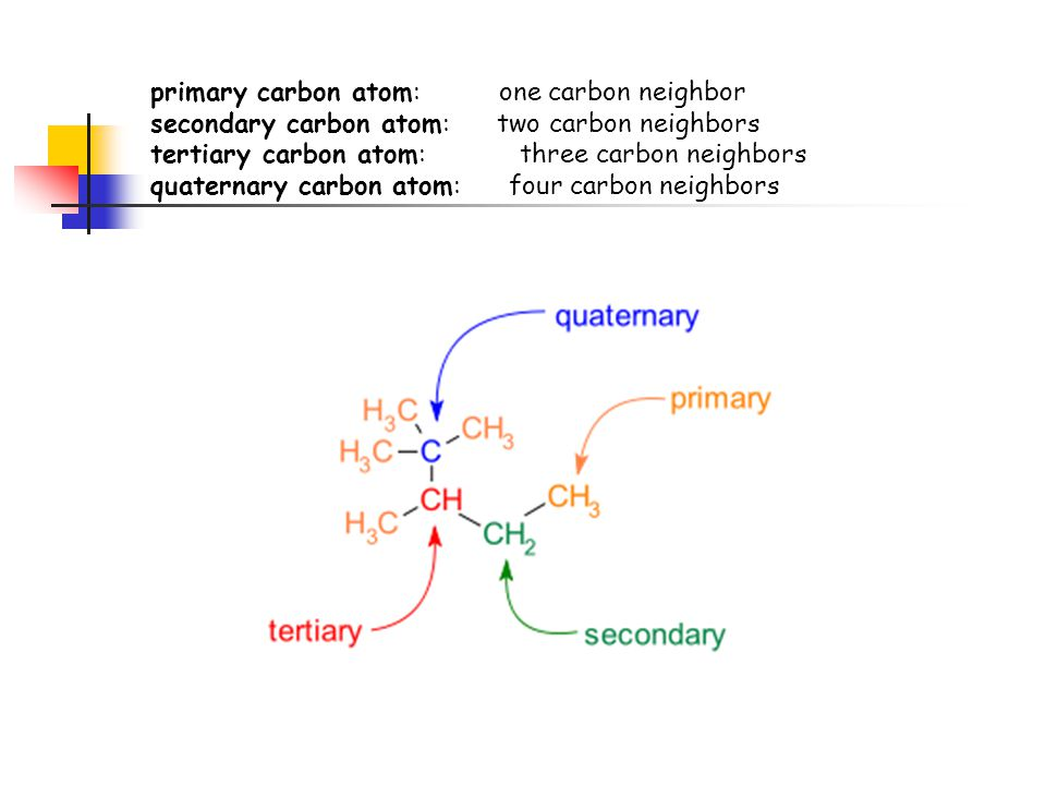 primary carbon atom: one carbon neighbor secondary carbon atom: two carbon neighbors tertiary carbon atom: three carbon neighbors quaternary carbon at