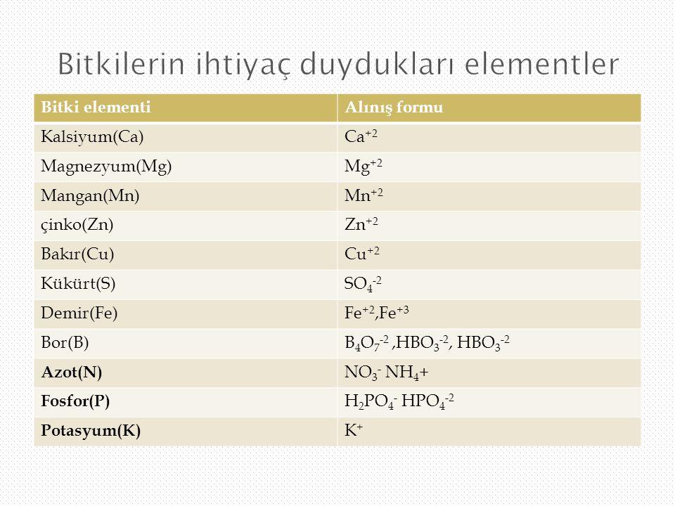 Bitki elementiAlınış formu Kalsiyum(Ca)Ca +2 Magnezyum(Mg)Mg +2 Mangan(Mn)Mn +2 çinko(Zn)Zn +2 Bakır(Cu)Cu +2 Kükürt(S)SO 4 -2 Demir(Fe)Fe +2,Fe +3 Bo