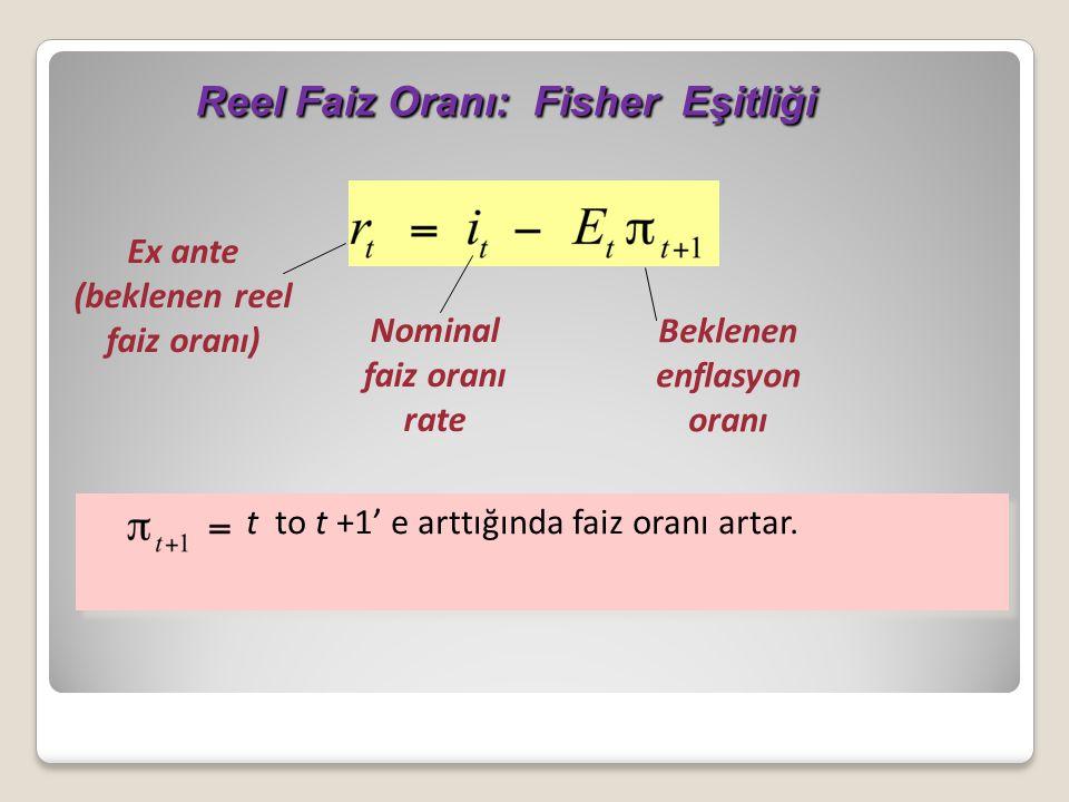 Reel Faiz Oranı: Fisher Eşitliği Reel Faiz Oranı: Fisher Eşitliği Nominal faiz oranı rate Beklenen enflasyon oranı Ex ante (beklenen reel faiz oranı) t to t +1' e arttığında faiz oranı artar.