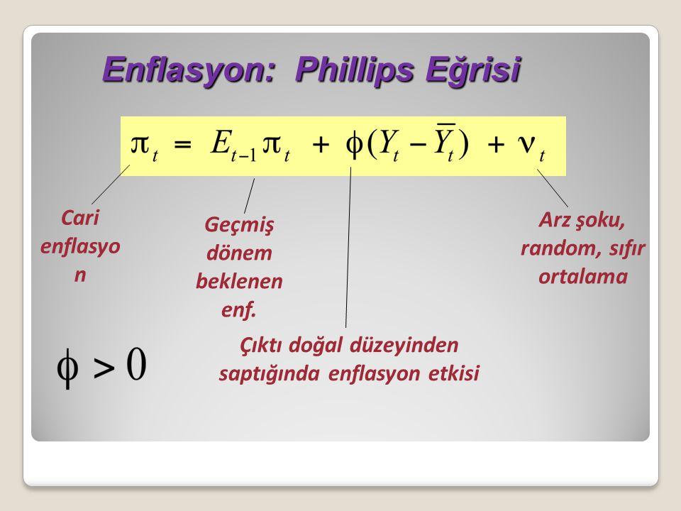 Enflasyon: Phillips Eğrisi Enflasyon: Phillips Eğrisi Geçmiş dönem beklenen enf. Cari enflasyo n Arz şoku, random, sıfır ortalama Çıktı doğal düzeyind