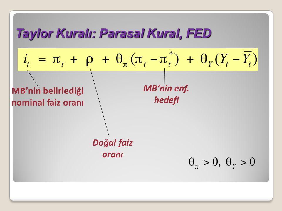 Taylor Kuralı: Parasal Kural, FED MB'nin belirlediği nominal faiz oranı Doğal faiz oranı MB'nin enf.