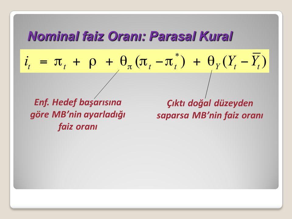 Nominal faiz Oranı: Parasal Kural Nominal faiz Oranı: Parasal Kural Enf. Hedef başarısına göre MB'nin ayarladığı faiz oranı Çıktı doğal düzeyden sapar