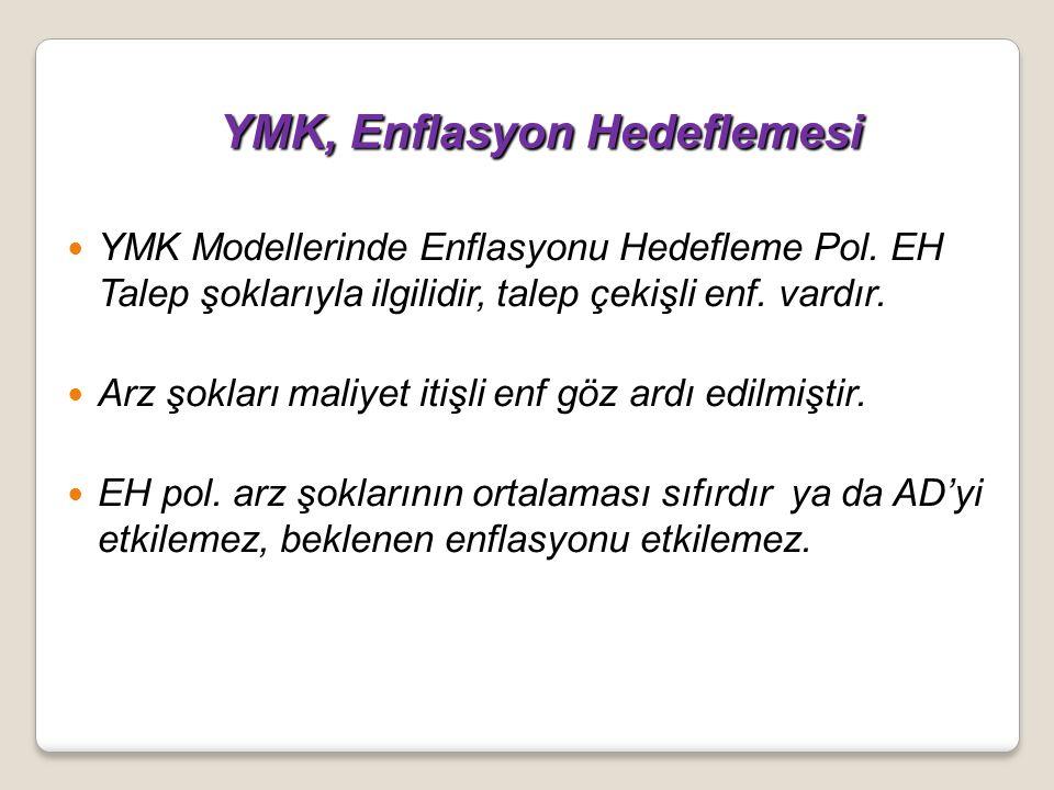 YMK, Enflasyon Hedeflemesi YMK, Enflasyon Hedeflemesi YMK Modellerinde Enflasyonu Hedefleme Pol. EH Talep şoklarıyla ilgilidir, talep çekişli enf. var