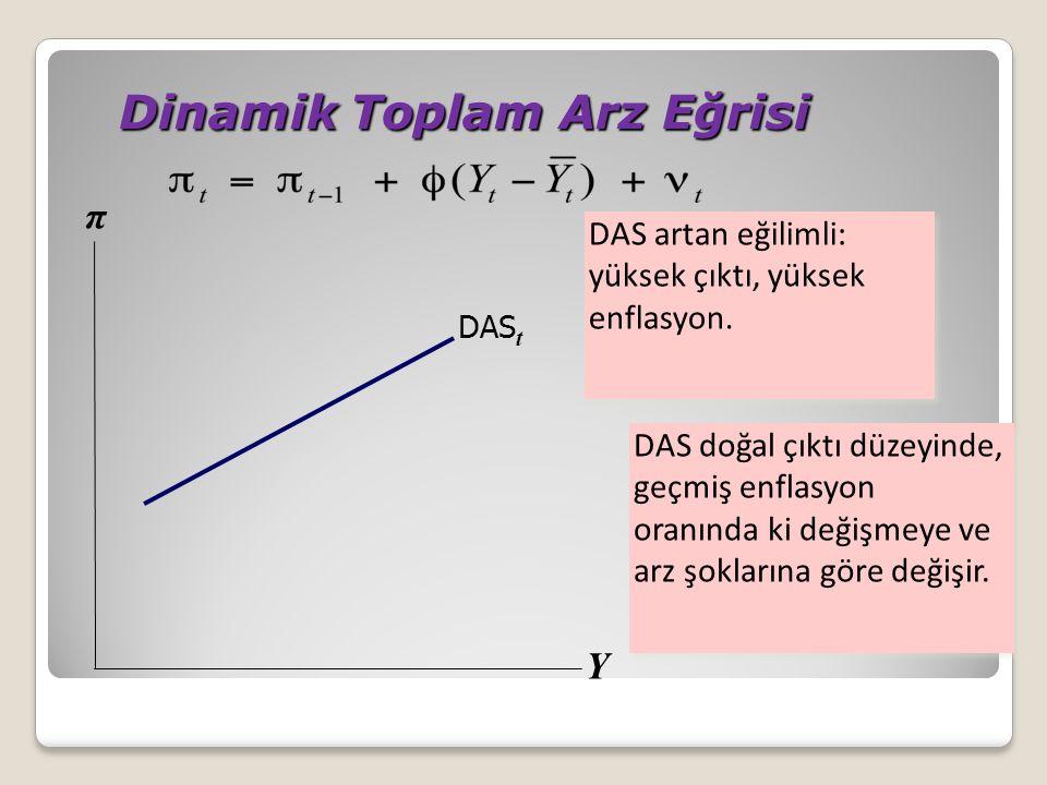 Dinamik Toplam Arz Eğrisi Dinamik Toplam Arz Eğrisi DAS artan eğilimli: yüksek çıktı, yüksek enflasyon. Y π DAS t DAS doğal çıktı düzeyinde, geçmiş en