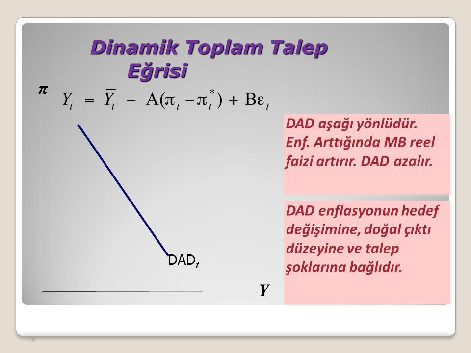 Dinamik Toplam Talep Eğrisi Dinamik Toplam Talep Eğrisi 28 DAD aşağı yönlüdür. Enf. Arttığında MB reel faizi artırır. DAD azalır. Y π DAD enflasyonun