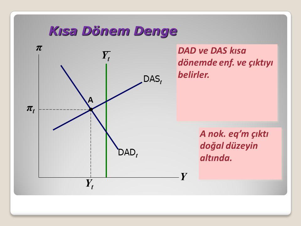 YtYt Kısa Dönem Denge Kısa Dönem Denge DAD ve DAS kısa dönemde enf. ve çıktıyı belirler. πtπt YtYt Y π DAD t DAS t A A nok. eq'm çıktı doğal düzeyin a