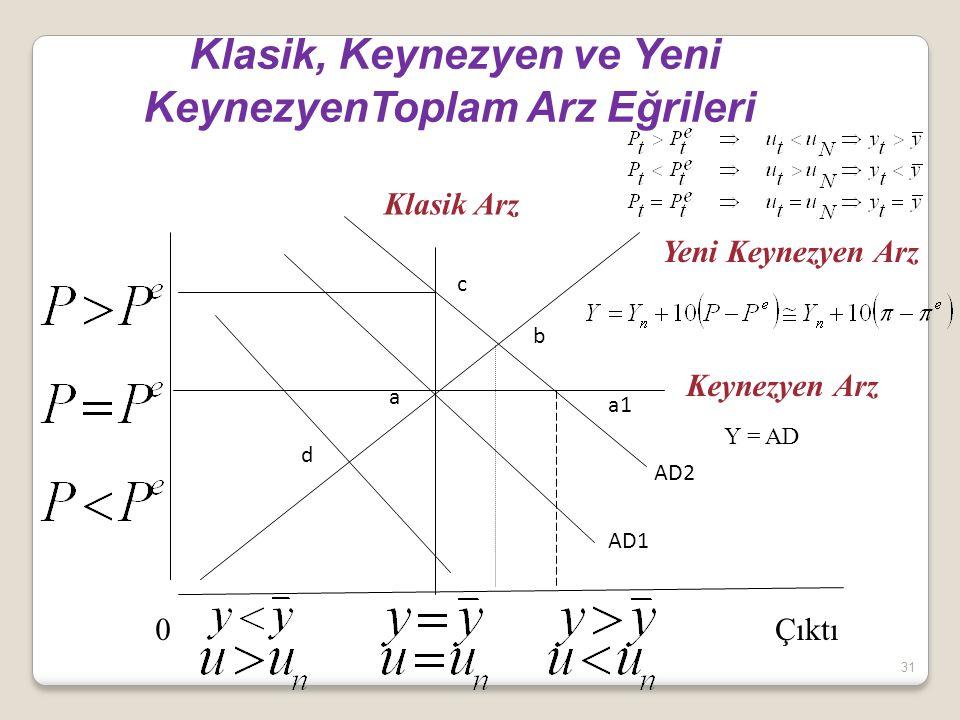 31 Klasik, Keynezyen ve Yeni KeynezyenToplam Arz Eğrileri Keynezyen Arz Klasik Arz Yeni Keynezyen Arz Y = AD 0Çıktı AD1 AD2 a b c d a1