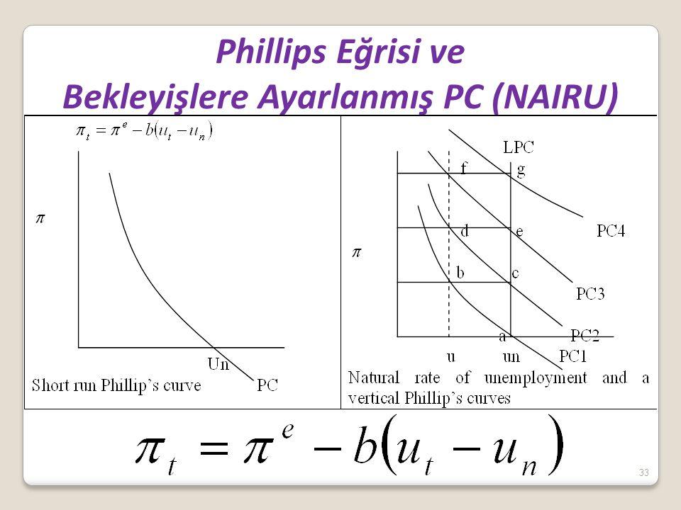 33 Phillips Eğrisi ve Bekleyişlere Ayarlanmış PC (NAIRU)