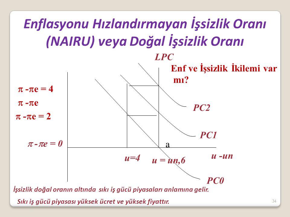 34 Enflasyonu Hızlandırmayan İşsizlik Oranı (NAIRU) veya Doğal İşsizlik Oranı u -un  -  e u = un,6 PC0 PC1 PC2 a  -  e = 0 u=4  -  e = 2  -  e = 4 LPC Enf ve İşsizlik İkilemi var mı.