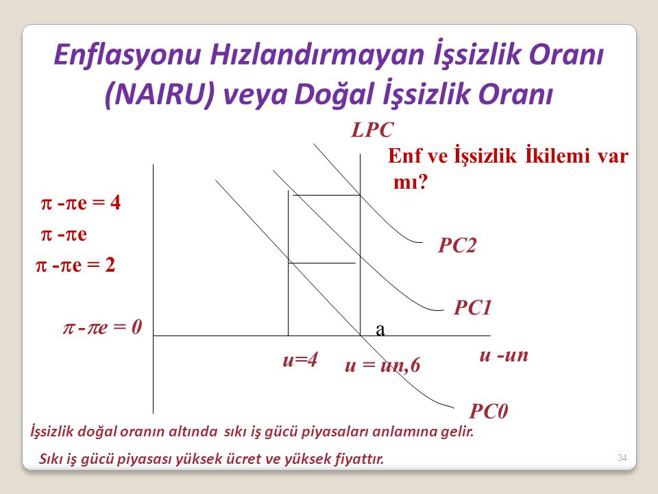 34 Enflasyonu Hızlandırmayan İşsizlik Oranı (NAIRU) veya Doğal İşsizlik Oranı u -un  -  e u = un,6 PC0 PC1 PC2 a  -  e = 0 u=4  -  e = 2  -  e