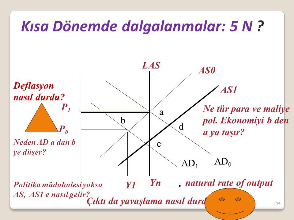 35 Kısa Dönemde dalgalanmalar: 5 N ? AD 0 AD 1 Yn natural rate of output Y1 AS0 AS1 a b c LAS P0P0 P1P1 d Çıktı da yavaşlama nasıl durdu?. Deflasyon n