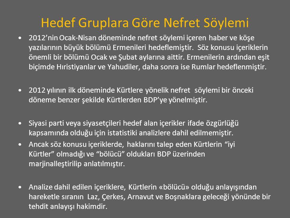 2012'nin Ocak-Nisan döneminde nefret söylemi içeren haber ve köşe yazılarının büyük bölümü Ermenileri hedeflemiştir. Söz konusu içeriklerin önemli bir