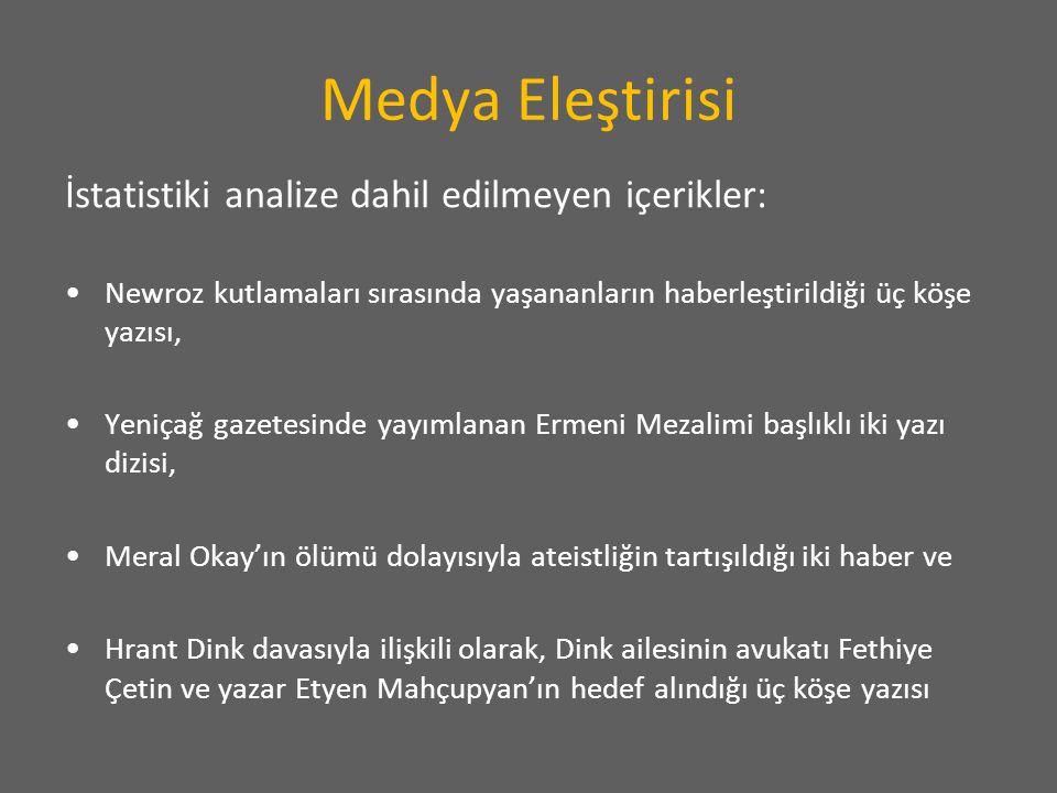 Medya Eleştirisi İstatistiki analize dahil edilmeyen içerikler: Newroz kutlamaları sırasında yaşananların haberleştirildiği üç köşe yazısı, Yeniçağ gazetesinde yayımlanan Ermeni Mezalimi başlıklı iki yazı dizisi, Meral Okay'ın ölümü dolayısıyla ateistliğin tartışıldığı iki haber ve Hrant Dink davasıyla ilişkili olarak, Dink ailesinin avukatı Fethiye Çetin ve yazar Etyen Mahçupyan'ın hedef alındığı üç köşe yazısı