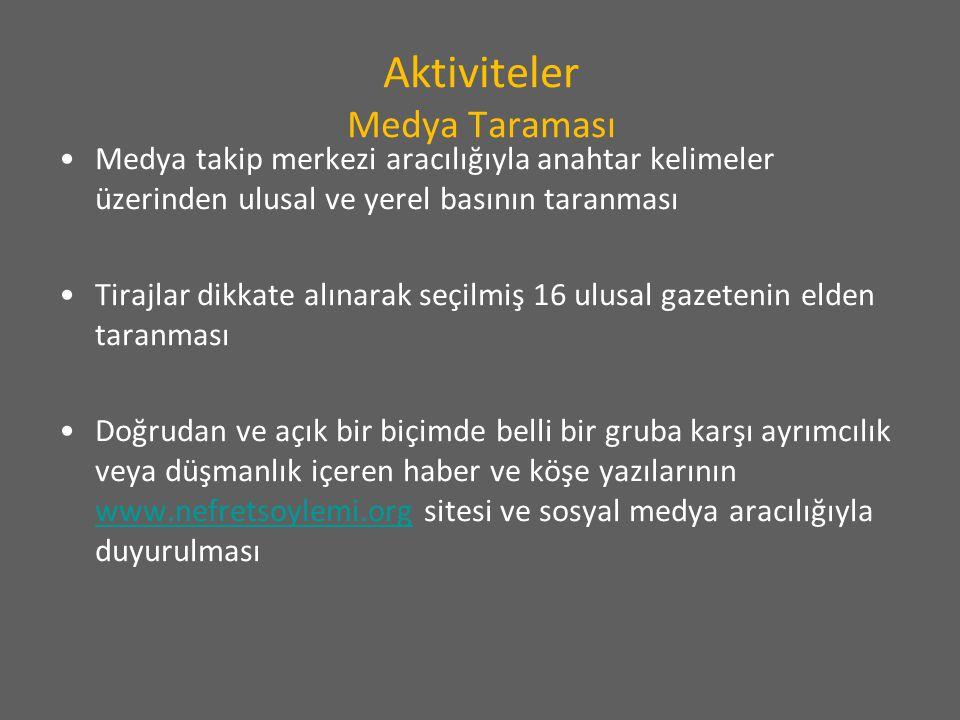 Aktiviteler Medya Taraması Medya takip merkezi aracılığıyla anahtar kelimeler üzerinden ulusal ve yerel basının taranması Tirajlar dikkate alınarak se