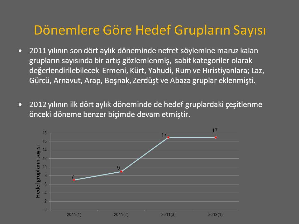 Dönemlere Göre Hedef Grupların Sayısı 2011 yılının son dört aylık döneminde nefret söylemine maruz kalan grupların sayısında bir artış gözlemlenmiş, s