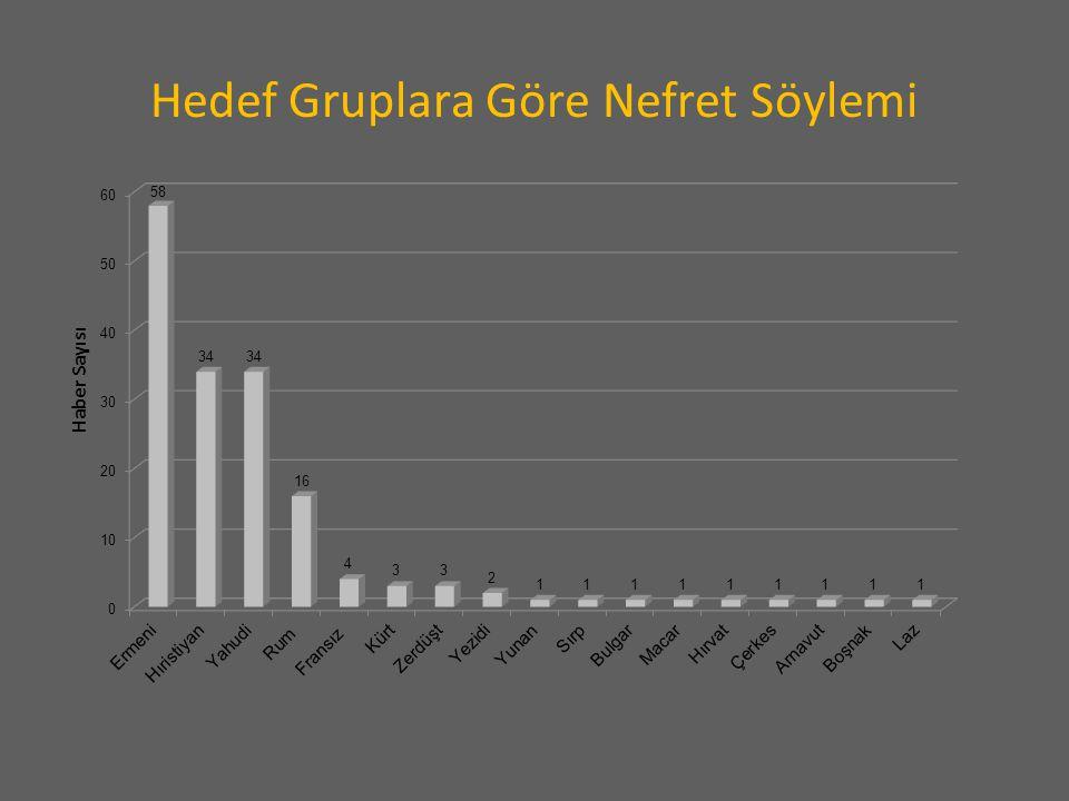 2012'nin Ocak-Nisan döneminde nefret söylemi içeren haber ve köşe yazılarının büyük bölümü Ermenileri hedeflemiştir.