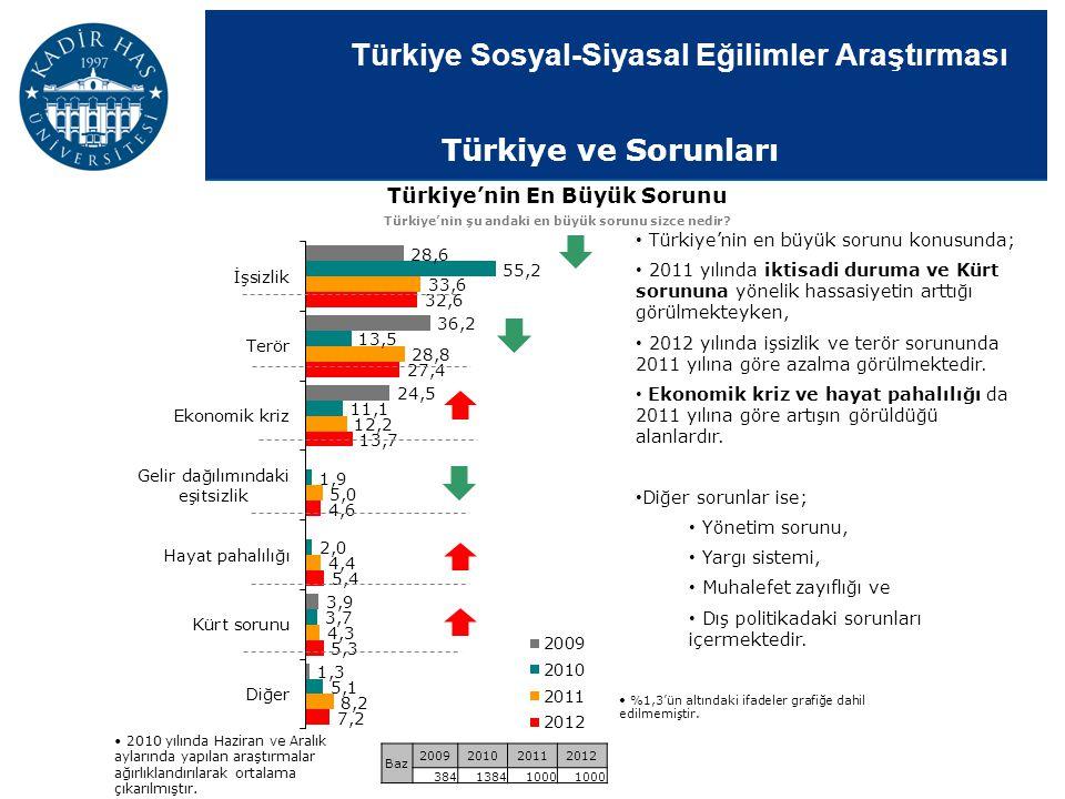 Türkiye Sosyal-Siyasal Eğilimler Araştırması Türkiye'nin en büyük sorunu konusunda; 2011 yılında iktisadi duruma ve Kürt sorununa yönelik hassasiyetin