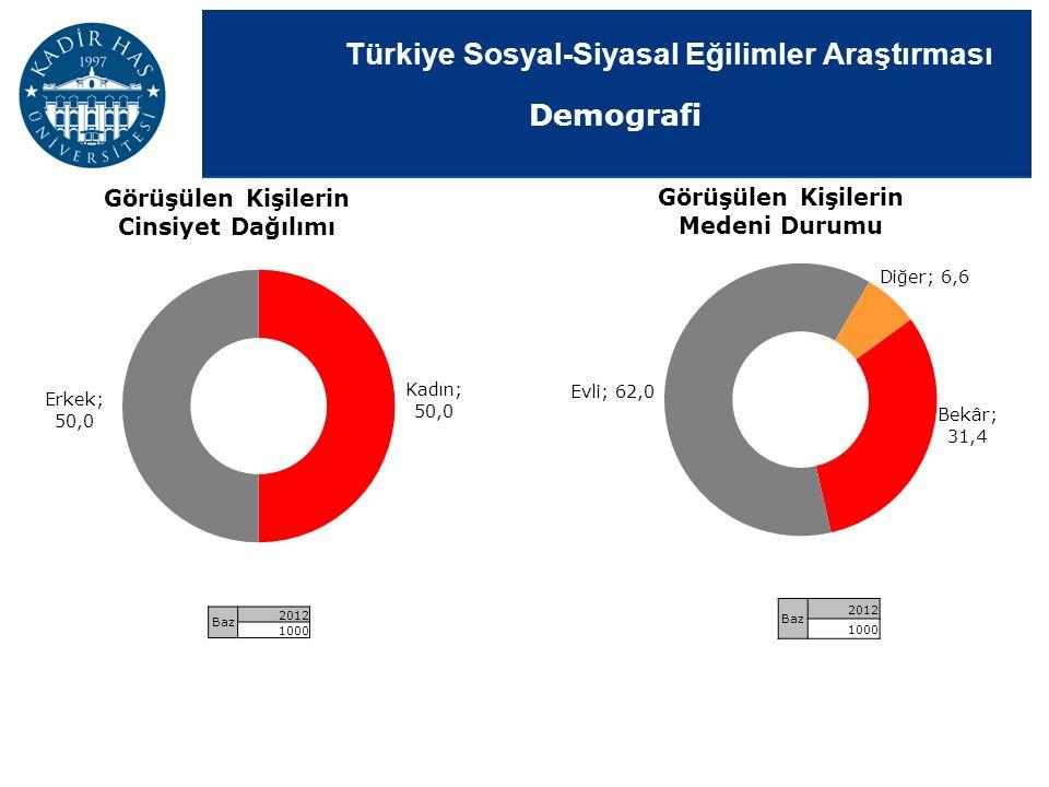 Türkiye Sosyal-Siyasal Eğilimler Araştırması Demografi Görüşülen Kişilerin Medeni Durumu Görüşülen Kişilerin Cinsiyet Dağılımı Baz 2012 1000 Baz 2012