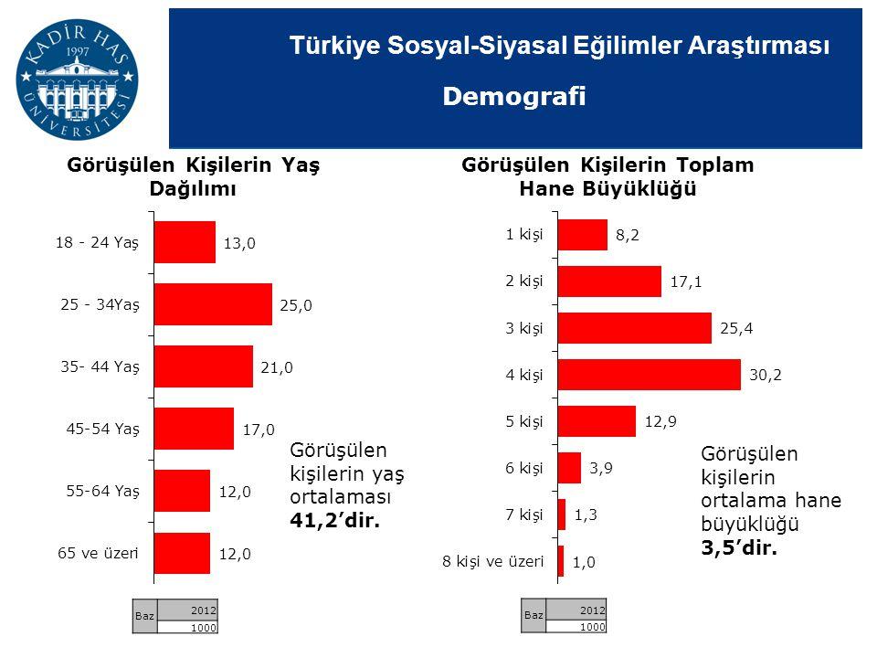 Türkiye Sosyal-Siyasal Eğilimler Araştırması Görüşülen Kişilerin Toplam Hane Büyüklüğü Görüşülen Kişilerin Yaş Dağılımı Görüşülen kişilerin yaş ortala