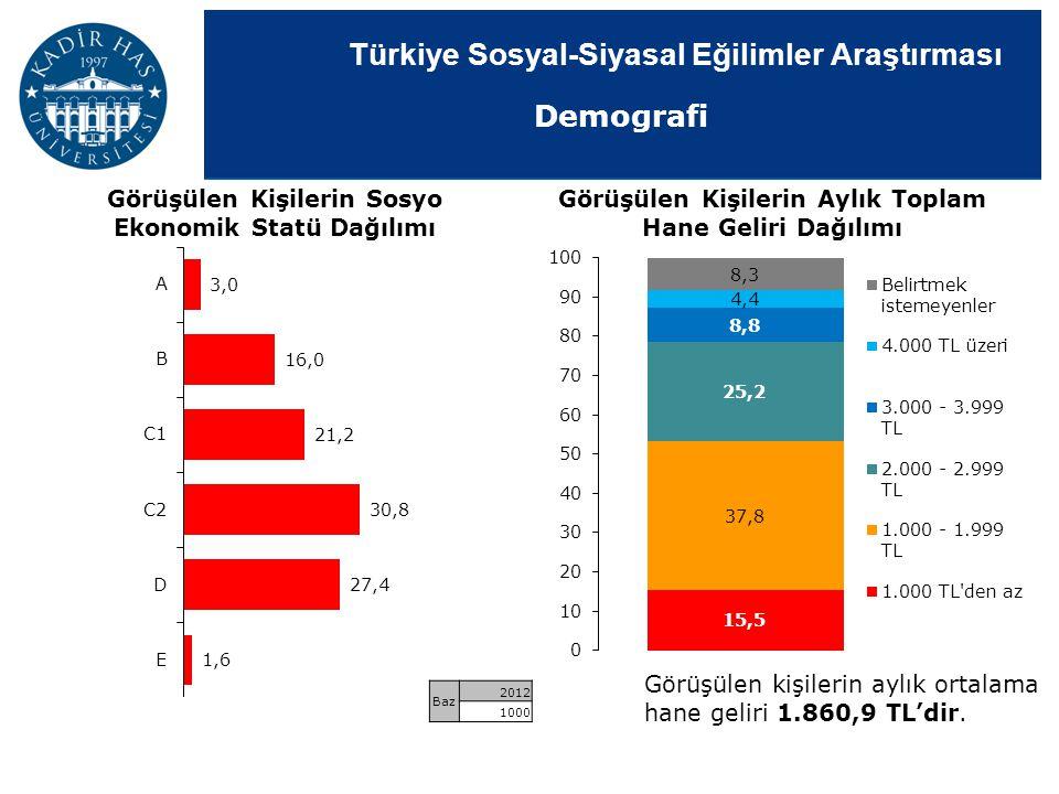 Türkiye Sosyal-Siyasal Eğilimler Araştırması Görüşülen Kişilerin Aylık Toplam Hane Geliri Dağılımı Görüşülen kişilerin aylık ortalama hane geliri 1.86