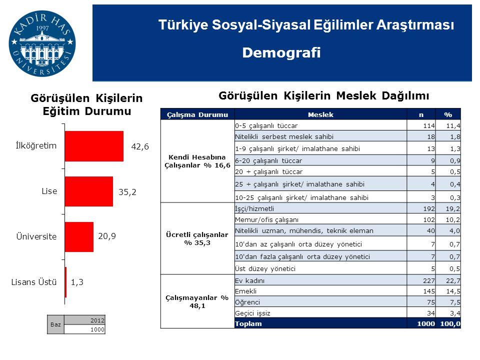 Türkiye Sosyal-Siyasal Eğilimler Araştırması Görüşülen Kişilerin Eğitim Durumu Görüşülen Kişilerin Meslek Dağılımı Baz 2012 1000 Çalışma DurumuMeslekn