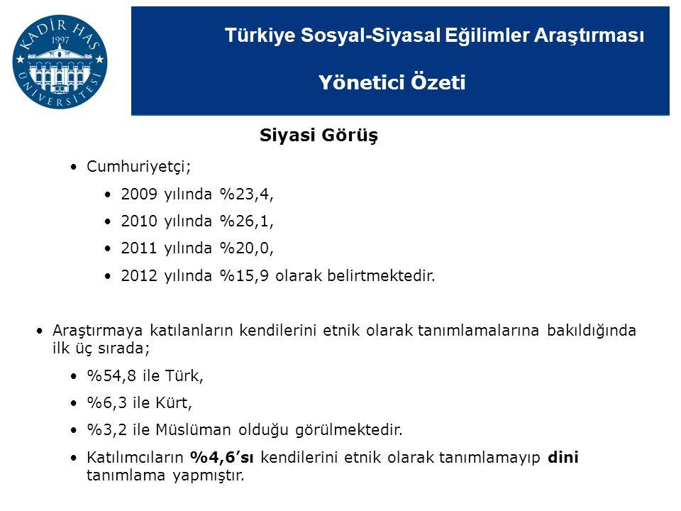Türkiye Sosyal-Siyasal Eğilimler Araştırması Cumhuriyetçi; 2009 yılında %23,4, 2010 yılında %26,1, 2011 yılında %20,0, 2012 yılında %15,9 olarak belir
