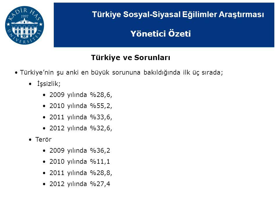 Türkiye Sosyal-Siyasal Eğilimler Araştırması Türkiye'nin şu anki en büyük sorununa bakıldığında ilk üç sırada; İşsizlik; 2009 yılında %28,6, 2010 yılı