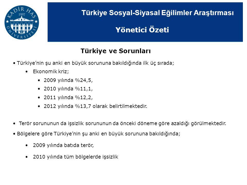 Türkiye Sosyal-Siyasal Eğilimler Araştırması Türkiye'nin şu anki en büyük sorununa bakıldığında ilk üç sırada; Ekonomik kriz; 2009 yılında %24,5, 2010