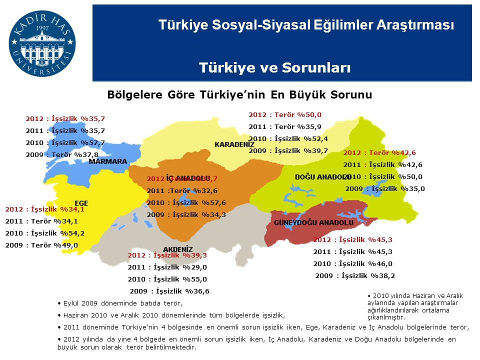Türkiye Sosyal-Siyasal Eğilimler Araştırması Eylül 2009 döneminde batıda terör, Haziran 2010 ve Aralık 2010 dönemlerinde tüm bölgelerde işsizlik, 2011