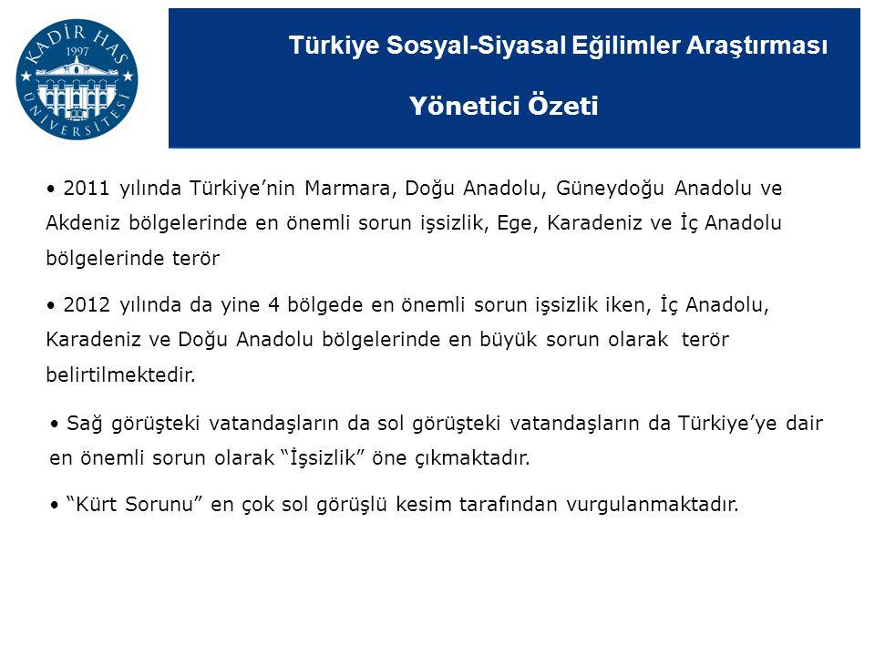 Türkiye Sosyal-Siyasal Eğilimler Araştırması 2011 yılında Türkiye'nin Marmara, Doğu Anadolu, Güneydoğu Anadolu ve Akdeniz bölgelerinde en önemli sorun
