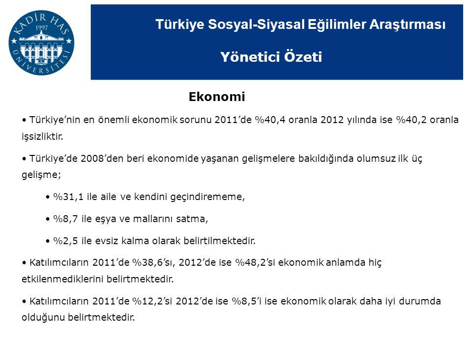 Türkiye Sosyal-Siyasal Eğilimler Araştırması Ekonomi Türkiye'nin en önemli ekonomik sorunu 2011'de %40,4 oranla 2012 yılında ise %40,2 oranla işsizlik