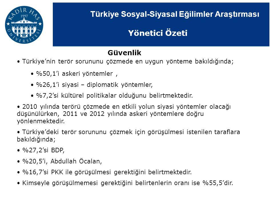 Türkiye Sosyal-Siyasal Eğilimler Araştırması Güvenlik Türkiye'nin terör sorununu çözmede en uygun yönteme bakıldığında; %50,1'i askeri yöntemler, %26,