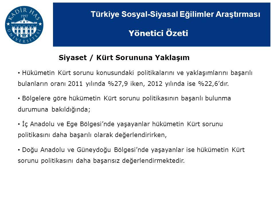 Türkiye Sosyal-Siyasal Eğilimler Araştırması Siyaset / Kürt Sorununa Yaklaşım Hükümetin Kürt sorunu konusundaki politikalarını ve yaklaşımlarını başar