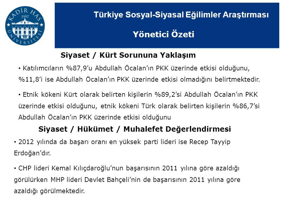 Türkiye Sosyal-Siyasal Eğilimler Araştırması Siyaset / Kürt Sorununa Yaklaşım Katılımcıların %87,9'u Abdullah Öcalan'ın PKK üzerinde etkisi olduğunu,