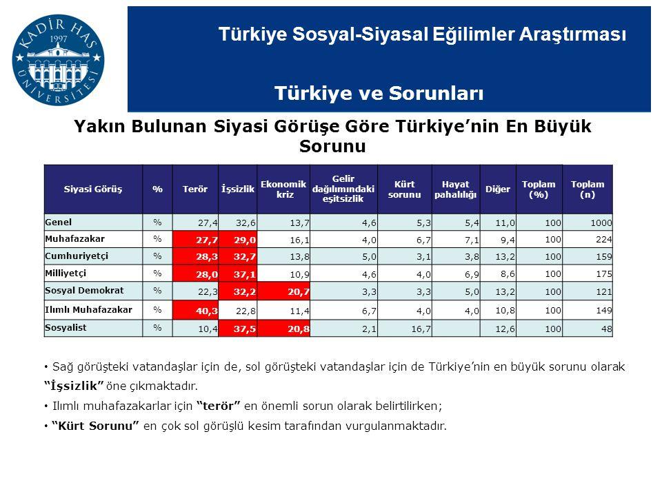 Türkiye Sosyal-Siyasal Eğilimler Araştırması Yakın Bulunan Siyasi Görüşe Göre Türkiye'nin En Büyük Sorunu Sağ görüşteki vatandaşlar için de, sol görüş