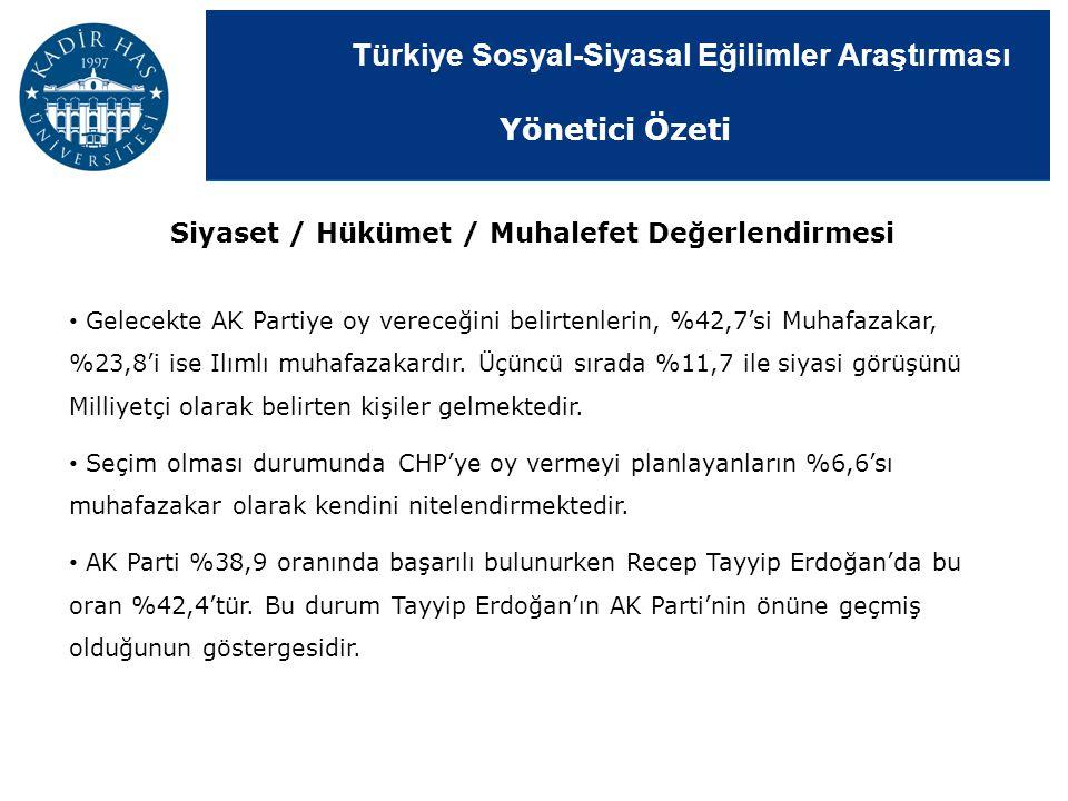 Türkiye Sosyal-Siyasal Eğilimler Araştırması Siyaset / Hükümet / Muhalefet Değerlendirmesi Gelecekte AK Partiye oy vereceğini belirtenlerin, %42,7'si
