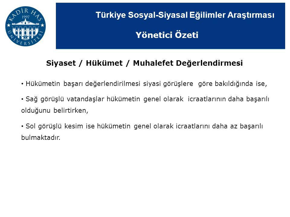 Türkiye Sosyal-Siyasal Eğilimler Araştırması Siyaset / Hükümet / Muhalefet Değerlendirmesi Hükümetin başarı değerlendirilmesi siyasi görüşlere göre ba