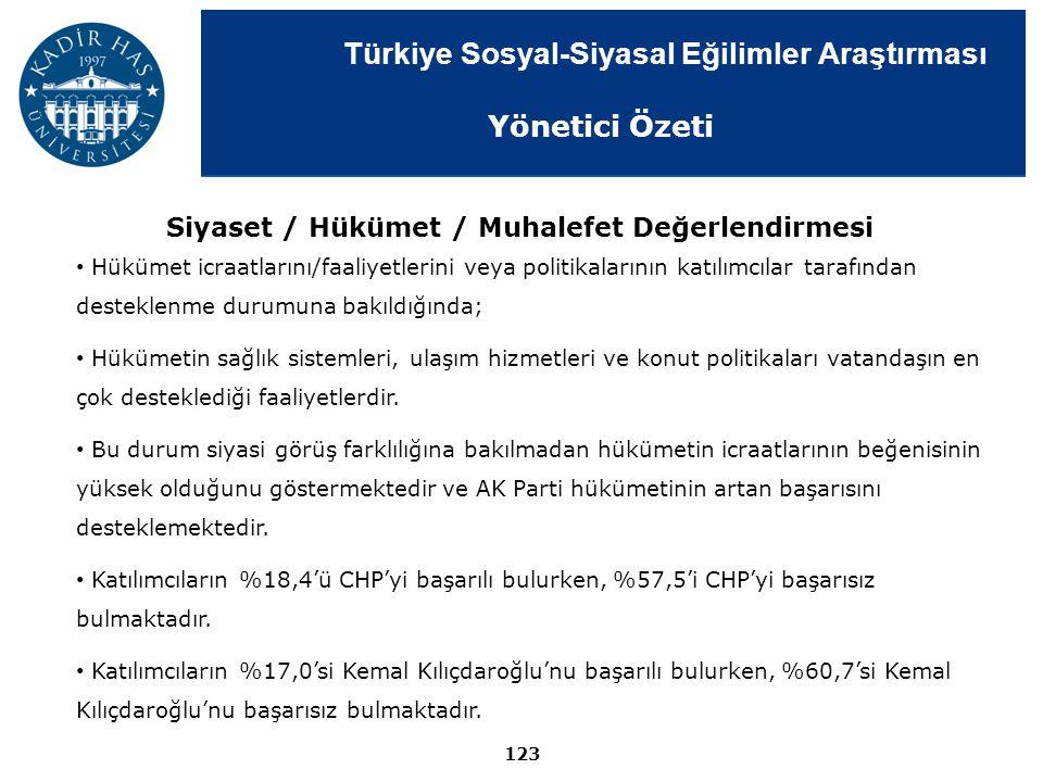 Türkiye Sosyal-Siyasal Eğilimler Araştırması 123 Hükümet icraatlarını/faaliyetlerini veya politikalarının katılımcılar tarafından desteklenme durumuna