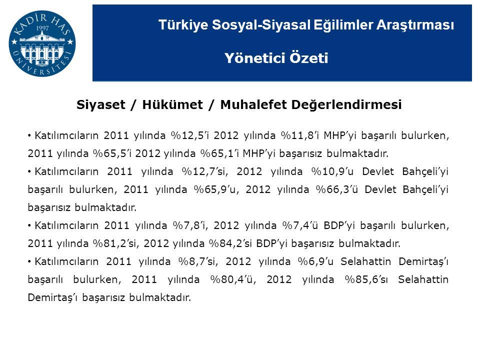 Türkiye Sosyal-Siyasal Eğilimler Araştırması Katılımcıların 2011 yılında %12,5'i 2012 yılında %11,8'i MHP'yi başarılı bulurken, 2011 yılında %65,5'i 2