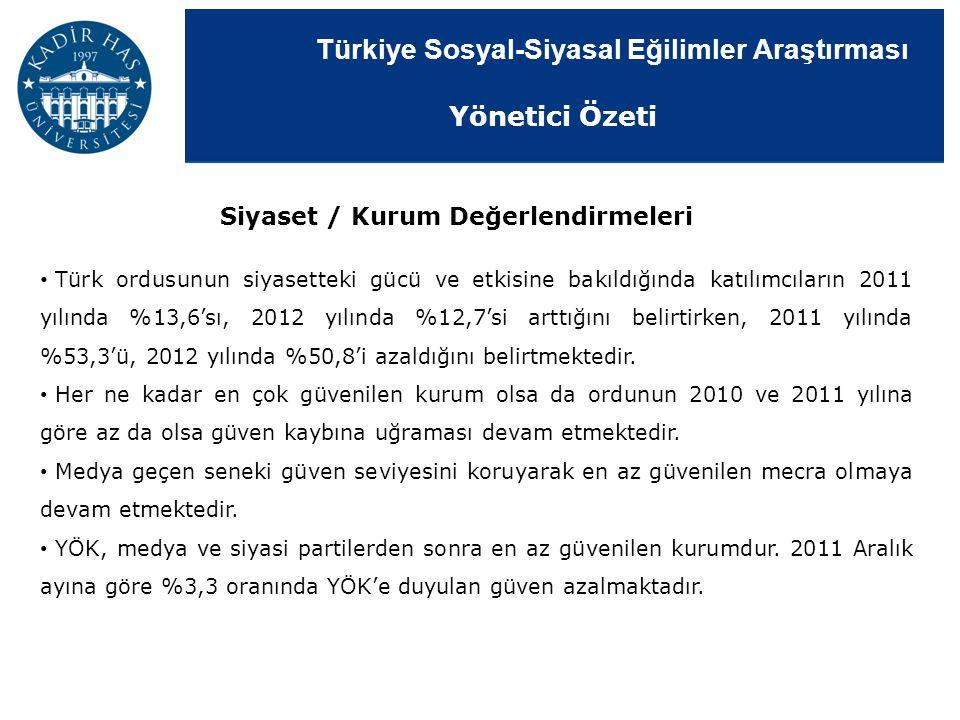 Türkiye Sosyal-Siyasal Eğilimler Araştırması Siyaset / Kurum Değerlendirmeleri Türk ordusunun siyasetteki gücü ve etkisine bakıldığında katılımcıların