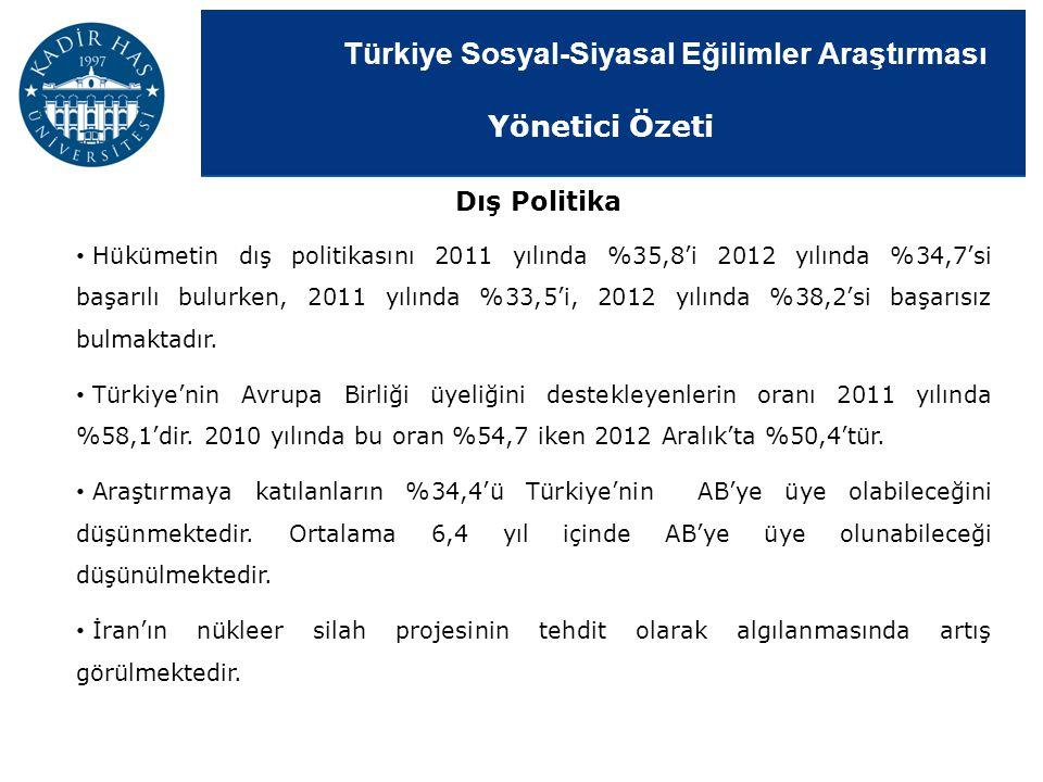 Türkiye Sosyal-Siyasal Eğilimler Araştırması Hükümetin dış politikasını 2011 yılında %35,8'i 2012 yılında %34,7'si başarılı bulurken, 2011 yılında %33