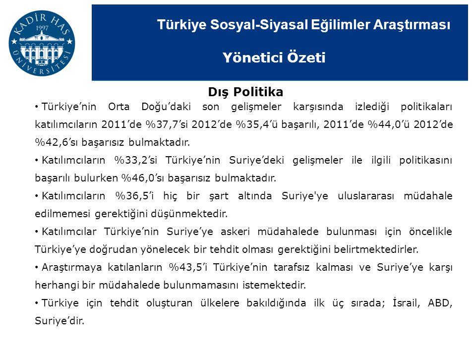 Türkiye Sosyal-Siyasal Eğilimler Araştırması Türkiye'nin Orta Doğu'daki son gelişmeler karşısında izlediği politikaları katılımcıların 2011'de %37,7's